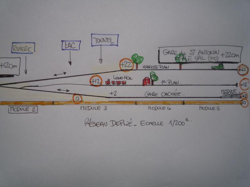 Les différents niveaux du réseau