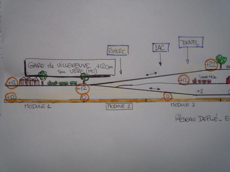 Shéma des différents niveau du réseau